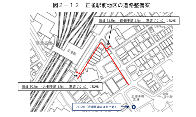 正雀駅前地区の整備の方向性
