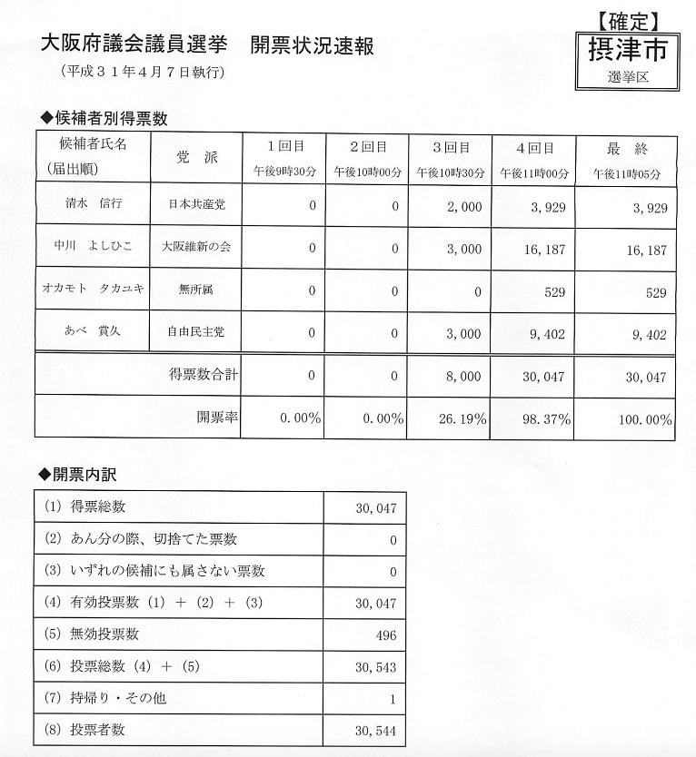 大阪府議会議員選挙 開票状況